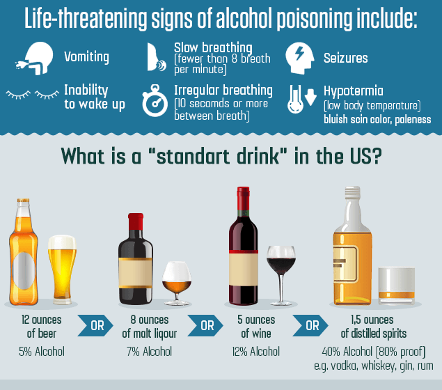 Life-threatening signs of alcohol poisoning