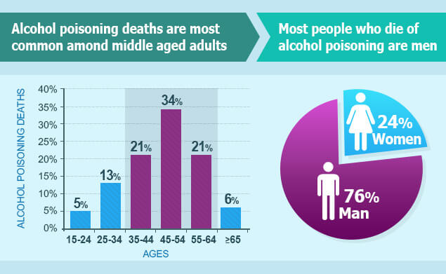 Deaths caused by alcohol poisoning statistics