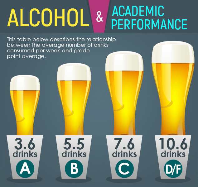 Alcohol and Academic Performance