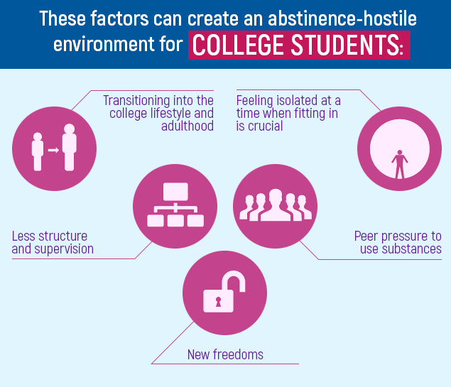 These Factors Can Create Abstinence-Hostile Environment For College Students
