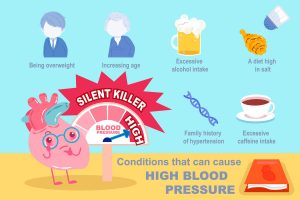 causes of hypertension infographics